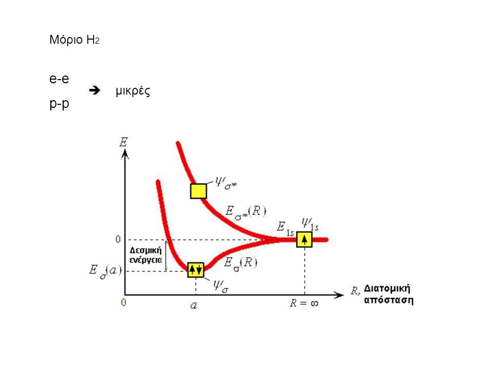 ΕΝΕΡΓΕΙΑΚΕΣ ΖΩΝΕΣ ΣΤΕΡΕΩΝ 1 η ζώνη Brillouin: -π/α <k< π/α α: σταθερά πλέγματος  Διάκενα Α) nπ/α: ασυνέχεια Β)