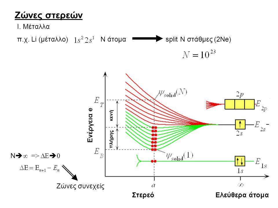 ΗΜΙΑΓΩΓΟΙ Si : 14 e: Ενέργεια e 3s ΚΑΙ 3p  επικάλυψη  4 Υβριδικά τροχιακά