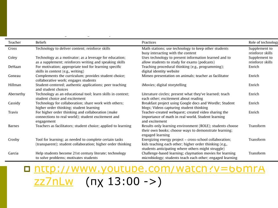  http://www.youtube.com/watch?v=66mrA zz7nLw (πχ 13:00 ->) http://www.youtube.com/watch?v=66mrA zz7nLw