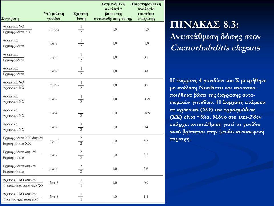 ΠΙΝΑΚΑΣ 8.3: ΠΙΝΑΚΑΣ 8.3: Αντιστάθμιση δόσης στον Caenorhabditis elegans Η έκφραση 4 γονιδίων του Χ μετρήθηκε με ανάλυση Northern και κανονικο- ποιήθη