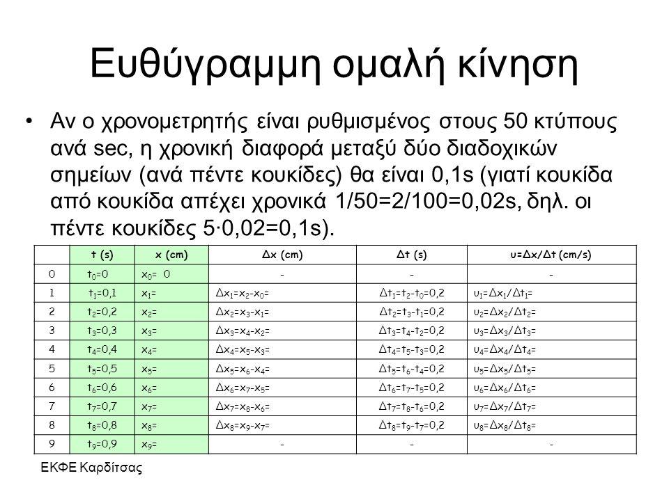 ΕΚΦΕ Καρδίτσας Ευθύγραμμη ομαλή κίνηση Αν ο χρονομετρητής είναι ρυθμισμένος στους 50 κτύπους ανά sec, η χρονική διαφορά μεταξύ δύο διαδοχικών σημείων
