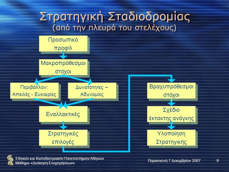 Εθνικόν και Καποδιστριακόν Πανεπιστήμιον Αθηνών Μάθημα «Διοίκηση Επιχειρήσεων» Παρασκευή 7 Δεκεμβρίου 20079 Προσωπικό προφίλ Προσωπικό προφίλ Μακροπρόθεσμοι στόχοι Μακροπρόθεσμοι στόχοι Περιβάλλον: Απειλές - Ευκαιρίες Περιβάλλον: Απειλές - Ευκαιρίες Δυνατότητες – Αδυναμίες Δυνατότητες – Αδυναμίες Εναλλακτικές Στρατηγικές επιλογές Στρατηγικές επιλογές Βραχυπρόθεσμοι στόχοι Βραχυπρόθεσμοι στόχοι Σχέδιο έκτακτης ανάγκης Σχέδιο έκτακτης ανάγκης Υλοποίηση Στρατηγικής Υλοποίηση Στρατηγικής Στρατηγική Σταδιοδρομίας (από την πλευρά του στελέχους)