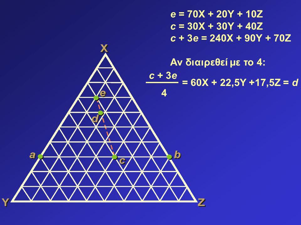 e = 70X + 20Y + 10Z c = 30X + 30Y + 40Z c + 3e = 240X + 90Y + 70Z Αν διαιρεθεί με το 4: = 60X + 22,5Y +17,5Z = d c + 3e 4