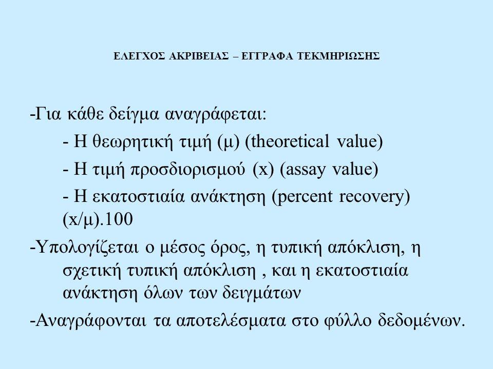 ΕΛΕΓΧΟΣ ΑΚΡΙΒΕΙΑΣ – ΕΓΓΡΑΦΑ ΤΕΚΜΗΡΙΩΣΗΣ -Για κάθε δείγμα αναγράφεται: - Η θεωρητική τιμή (μ) (theoretical value) - Η τιμή προσδιορισμού (x) (assay value) - Η εκατοστιαία ανάκτηση (percent recovery) (x/μ).100 -Υπολογίζεται ο μέσος όρος, η τυπική απόκλιση, η σχετική τυπική απόκλιση, και η εκατοστιαία ανάκτηση όλων των δειγμάτων -Αναγράφονται τα αποτελέσματα στο φύλλο δεδομένων.