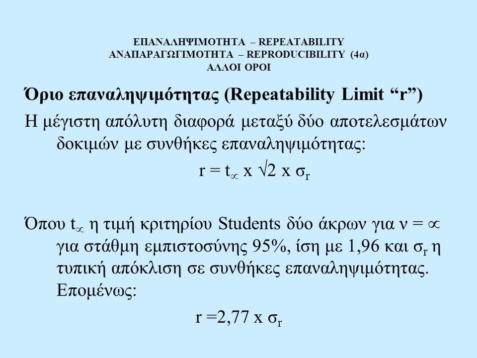 ΕΠΑΝΑΛΗΨΙΜΟΤΗΤΑ – REPEATABILITY ΑΝΑΠΑΡΑΓΩΓΙΜΟΤΗΤΑ – REPRODUCIBILITY (4α) ΑΛΛΟΙ ΟΡΟΙ Όριο επαναληψιμότητας (Repeatability Limit r ) Η μέγιστη απόλυτη διαφορά μεταξύ δύο αποτελεσμάτων δοκιμών με συνθήκες επαναληψιμότητας: r = t  x  2 x σ r Όπου t  η τιμή κριτηρίου Students δύο άκρων για ν =  για στάθμη εμπιστοσύνης 95%, ίση με 1,96 και σ r η τυπική απόκλιση σε συνθήκες επαναληψιμότητας.