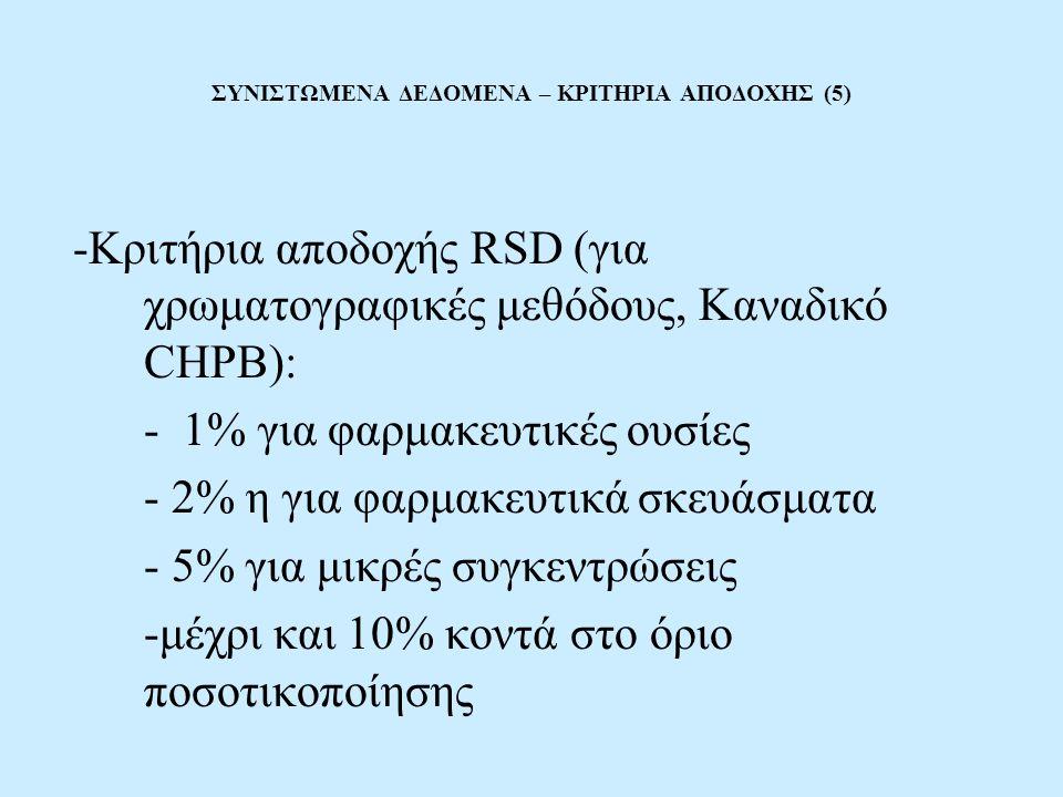 ΣΥΝΙΣΤΩΜΕΝΑ ΔΕΔΟΜΕΝΑ – ΚΡΙΤΗΡΙΑ ΑΠΟΔΟΧΗΣ (5) -Κριτήρια αποδοχής RSD (για χρωματογραφικές μεθόδους, Καναδικό CHPB): - 1% για φαρμακευτικές ουσίες - 2% η για φαρμακευτικά σκευάσματα - 5% για μικρές συγκεντρώσεις -μέχρι και 10% κοντά στο όριο ποσοτικοποίησης