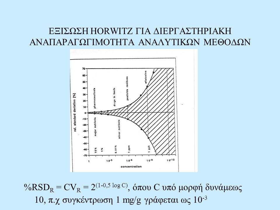 ΕΞΙΣΩΣΗ HORWITZ ΓΙΑ ΔΙΕΡΓΑΣΤΗΡΙΑΚΗ ΑΝΑΠΑΡΑΓΩΓΙΜΟΤΗΤΑ ΑΝΑΛΥΤΙΚΩΝ ΜΕΘΟΔΩΝ %RSD R = CV R = 2 (1-0,5 log C), όπου C υπό μορφή δυνάμεως 10, π.χ συγκέντρωση 1 mg/g γράφεται ως 10 -3