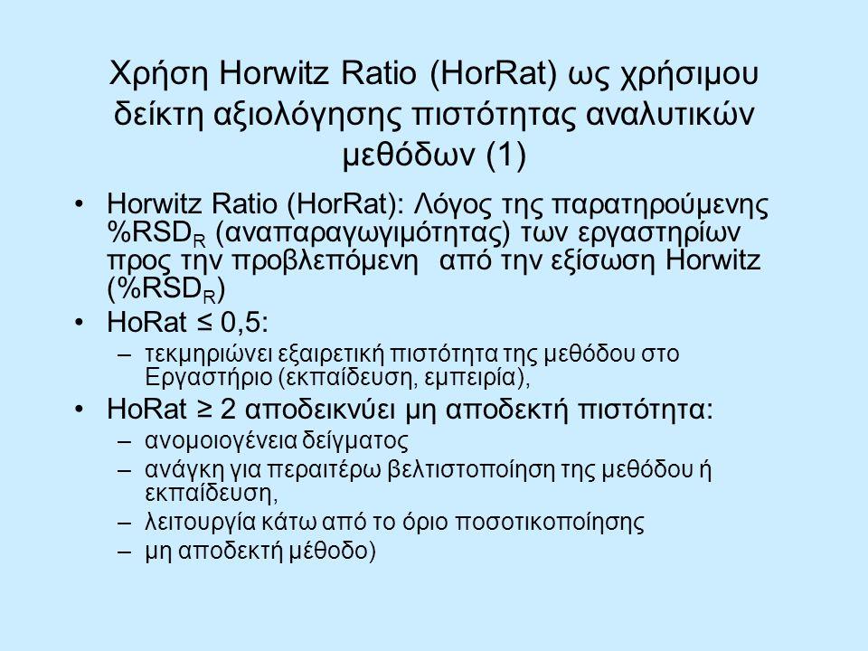 Χρήση Horwitz Ratio (HorRat) ως χρήσιμου δείκτη αξιολόγησης πιστότητας αναλυτικών μεθόδων (1) Horwitz Ratio (HorRat): Λόγος της παρατηρούμενης %RSD R (αναπαραγωγιμότητας) των εργαστηρίων προς την προβλεπόμενη από την εξίσωση Horwitz (%RSD R ) HoRat ≤ 0,5: –τεκμηριώνει εξαιρετική πιστότητα της μεθόδου στο Εργαστήριο (εκπαίδευση, εμπειρία), HoRat ≥ 2 αποδεικνύει μη αποδεκτή πιστότητα: –ανομοιογένεια δείγματος –ανάγκη για περαιτέρω βελτιστοποίηση της μεθόδου ή εκπαίδευση, –λειτουργία κάτω από το όριο ποσοτικοποίησης –μη αποδεκτή μέθοδο)