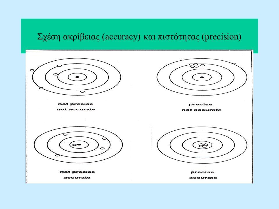 Σχέση ακρίβειας (accuracy) και πιστότητας (precision)