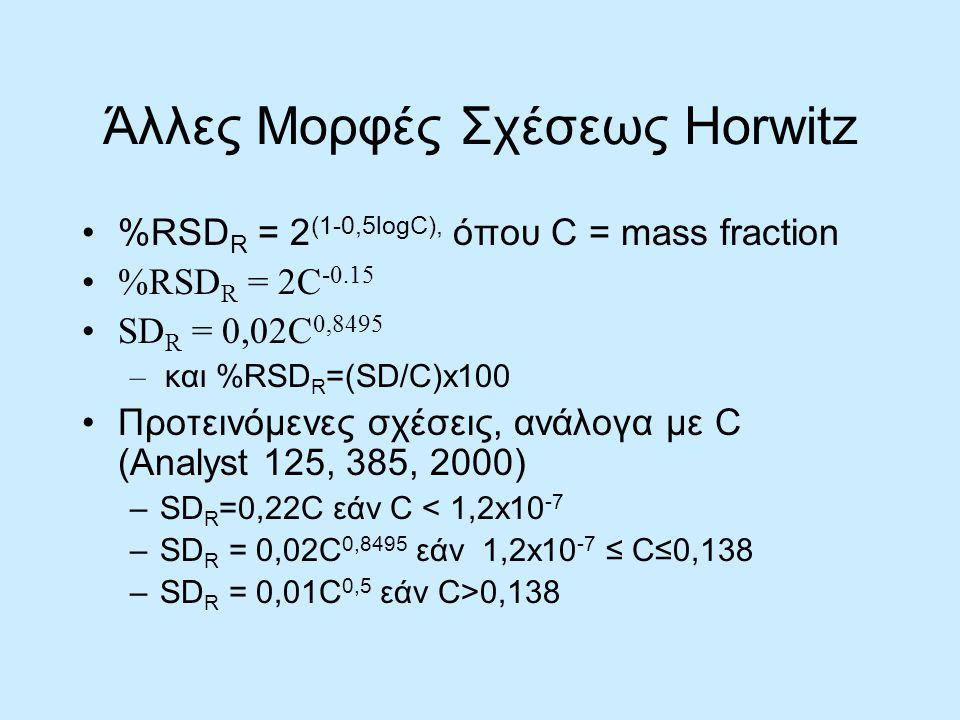 Άλλες Μορφές Σχέσεως Horwitz %RSD R = 2 (1-0,5logC), όπου C = mass fraction %RSD R = 2C -0.15 SD R = 0,02C 0,8495 – και %RSD R =(SD/C)x100 Προτεινόμενες σχέσεις, ανάλογα με C (Analyst 125, 385, 2000) –SD R =0,22C εάν C < 1,2x10 -7 –SD R = 0,02C 0,8495 εάν 1,2x10 -7 ≤ C≤0,138 –SD R = 0,01C 0,5 εάν C>0,138