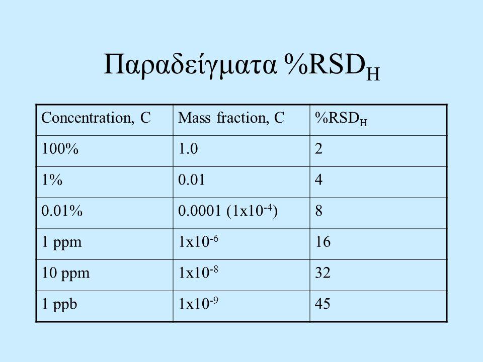 Παραδείγματα %RSD H Concentration, CMass fraction, C%RSD H 100%1.02 1%0.014 0.01%0.0001 (1x10 -4 )8 1 ppm1x10 -6 16 10 ppm1x10 -8 32 1 ppb1x10 -9 45