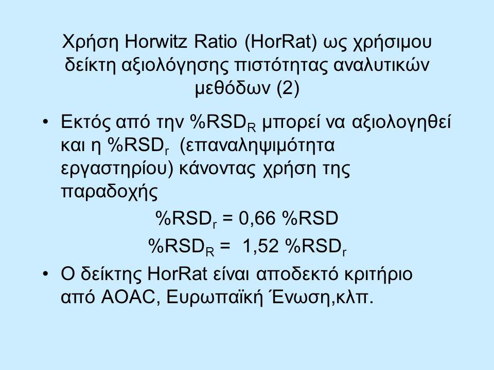 Χρήση Horwitz Ratio (HorRat) ως χρήσιμου δείκτη αξιολόγησης πιστότητας αναλυτικών μεθόδων (2) Εκτός από την %RSD R μπορεί να αξιολογηθεί και η %RSD r (επαναληψιμότητα εργαστηρίου) κάνοντας χρήση της παραδοχής %RSD r = 0,66 %RSD %RSD R = 1,52 %RSD r Ο δείκτης HorRat είναι αποδεκτό κριτήριο από AOAC, Ευρωπαϊκή Ένωση,κλπ.