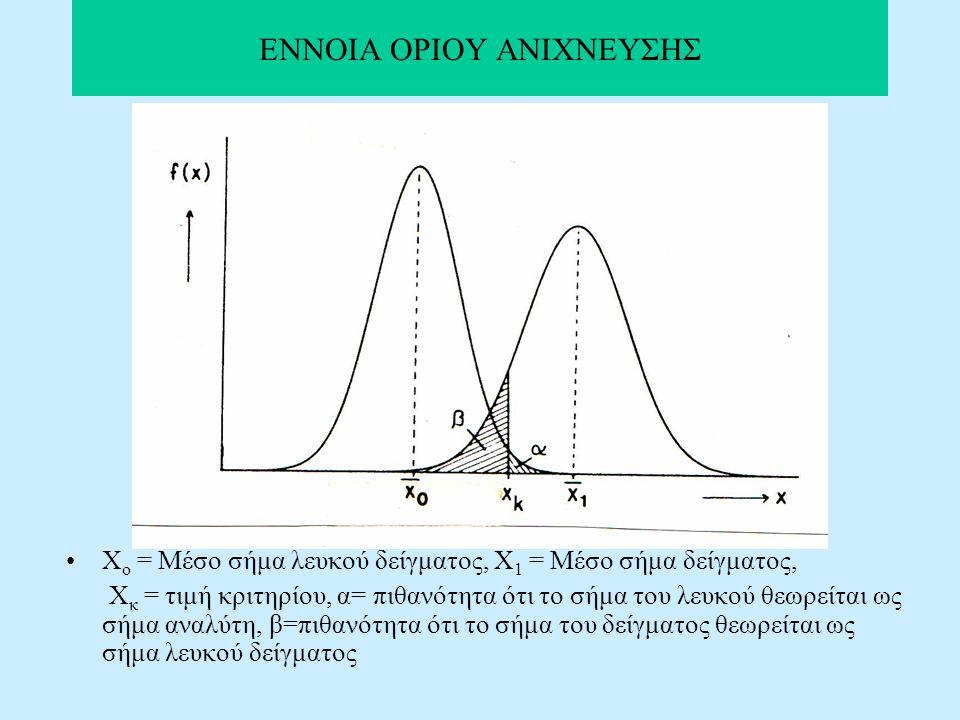 ΕΝΝΟΙΑ ΟΡΙΟΥ ΑΝΙΧΝΕΥΣΗΣ Χ ο = Μέσο σήμα λευκού δείγματος, Χ 1 = Μέσο σήμα δείγματος, Χ κ = τιμή κριτηρίου, α= πιθανότητα ότι το σήμα του λευκού θεωρείται ως σήμα αναλύτη, β=πιθανότητα ότι το σήμα του δείγματος θεωρείται ως σήμα λευκού δείγματος