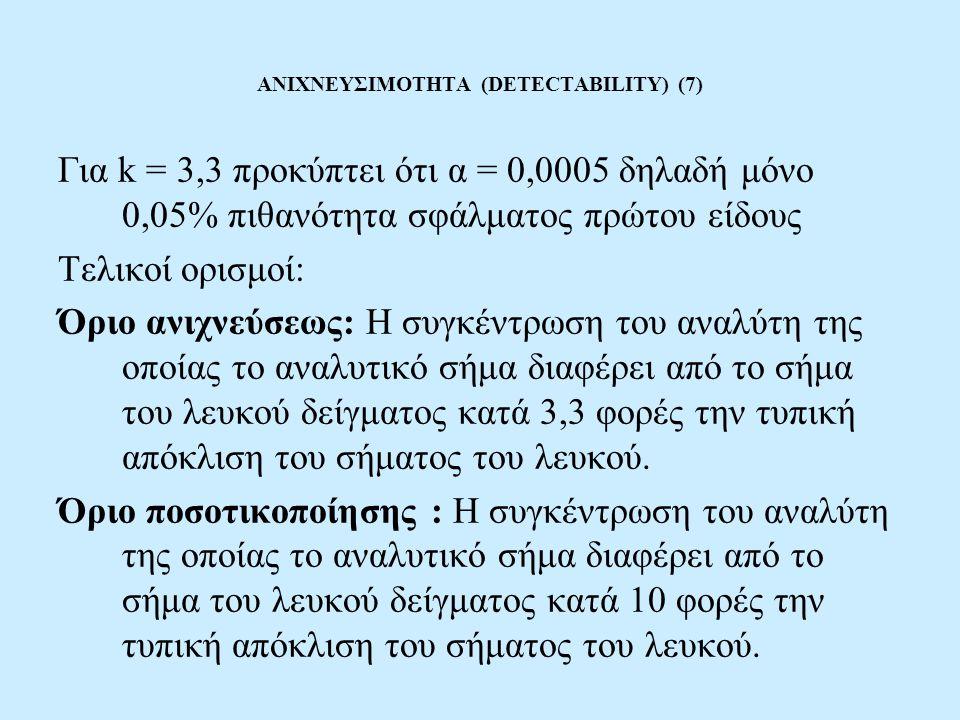 ΑΝΙΧΝΕΥΣΙΜΟΤΗΤΑ (DETECTABILITY) (7) Για k = 3,3 προκύπτει ότι α = 0,0005 δηλαδή μόνο 0,05% πιθανότητα σφάλματος πρώτου είδους Τελικοί ορισμοί: Όριο ανιχνεύσεως: Η συγκέντρωση του αναλύτη της οποίας το αναλυτικό σήμα διαφέρει από το σήμα του λευκού δείγματος κατά 3,3 φορές την τυπική απόκλιση του σήματος του λευκού.