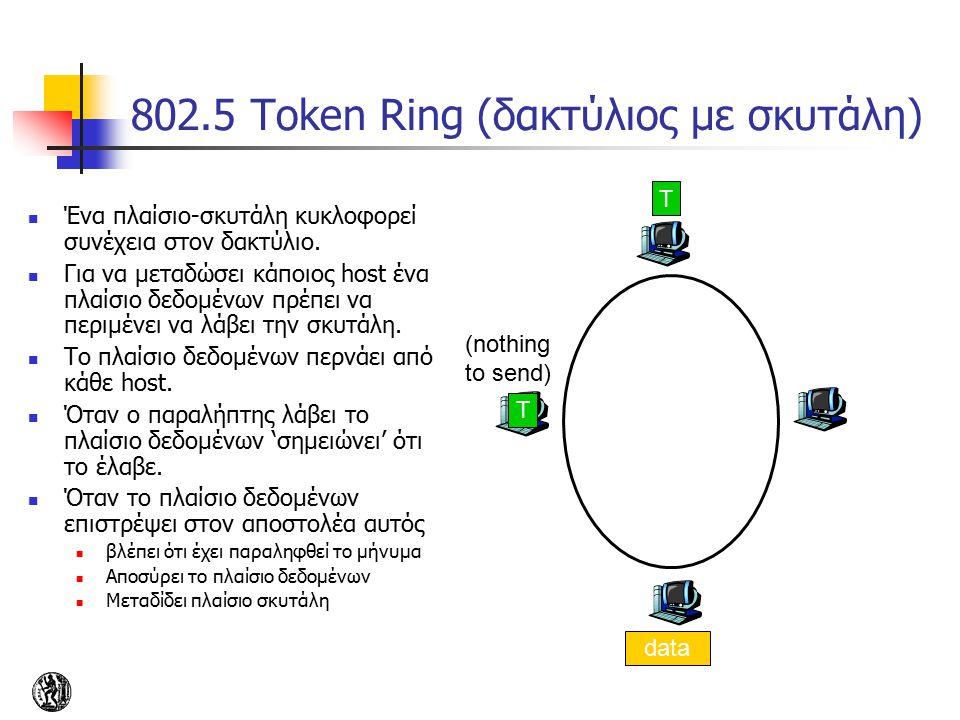 802.5 Token Ring (δακτύλιος με σκυτάλη) T data (nothing to send) T Ένα πλαίσιο-σκυτάλη κυκλοφορεί συνέχεια στον δακτύλιο. Για να μεταδώσει κάποιος hos