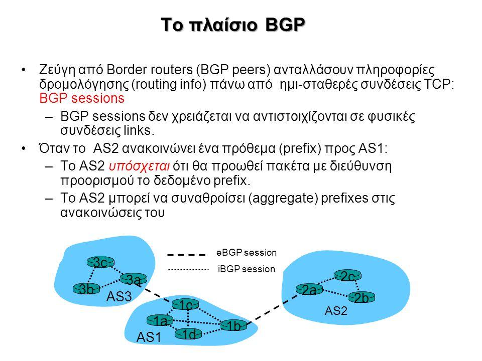 Το πλαίσιο BGP Ζεύγη από Border routers (BGP peers) ανταλλάσουν πληροφορίες δρομολόγησης (routing info) πάνω από ημι-σταθερές συνδέσεις TCP: BGP sessi