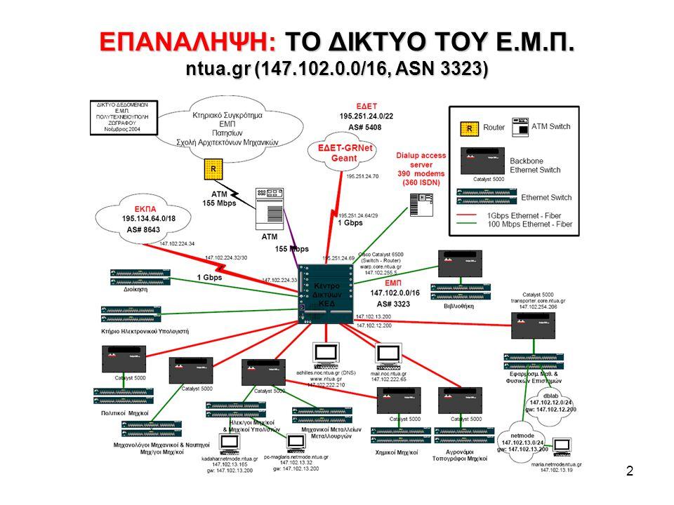 3 ΔΡΟΜΟΛΟΓΗΣΗ ΕΠΙΠΕΔΟΥ ΔΙΚΤΥΟΥ Layer 3 Routing Interior Gateway Protocols (IGP): Μια έξοδος προς επόμενο Interface για κάθε τελικό προορισμό (δίκτυο) –RIP: Bellman Ford –OSPF (Open Shortest Path First): Dijkstra, ιεραρχικό με stub areas) –IS-IS Exterior (Border) Gateway Protocols (EGP/BGP): Πολλές εναλλακτικές διαδρομές με βάρη προς όλα τα γνωστά δίκτυα (περίπου 250.000 σήμερα) μεταξύ ακραίων (border) routers αυτονόμων συστημάτων (Autonomous Systems, AS, περίπου 40.000 σήμερα).