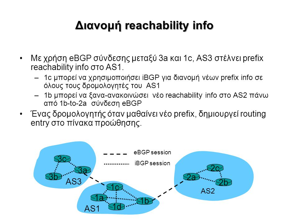 Διανομή reachability info Με χρήση eBGP σύνδεσης μεταξύ 3a και 1c, AS3 στέλνει prefix reachability info στο AS1. –1c μπορεί να χρησιμοποιήσει iBGP για