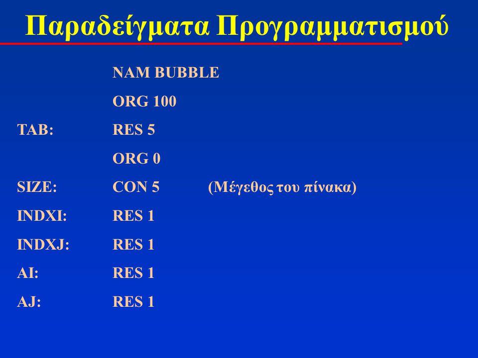 Παραδείγματα Προγραμματισμού LDA SIZE DCA STA INDXI( i = n-1; ) LOOPI:JPZ ENDP ENA 0 STA INDXJ( j = 0; ) LOOPJ:LDA INDXI SUB INDXJ( A = i – j ) JPN ENDLOO( i-j i < j ) JPZ ENDLOO ( i-j = 0 => i = j ) LDI INDXI LDA,I TAB( A <- A[i] STA AI