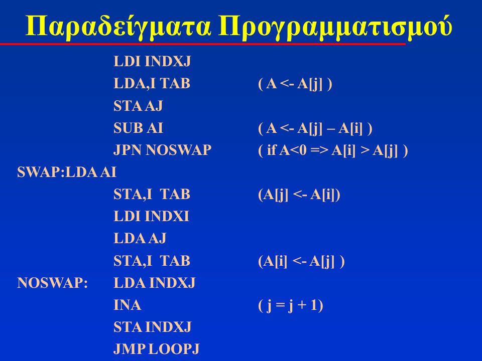 Παραδείγματα Προγραμματισμού LDI INDXJ LDA,I TAB( A <- A[j] ) STA AJ SUB AI( A <- A[j] – A[i] ) JPN NOSWAP( if A A[i] > A[j] ) SWAP:LDA AI STA,I TAB(A[j] <- A[i]) LDI INDXI LDA AJ STA,I TAB(A[i] <- A[j] ) NOSWAP:LDA INDXJ INA( j = j + 1) STA INDXJ JMP LOOPJ
