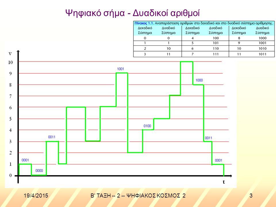 19/4/2015B ΤΑΞΗ -- 2 -- ΨΗΦΙΑΚΟΣ ΚΟΣΜΟΣ 23 Ψηφιακό σήμα - Δυαδικοί αριθμοί
