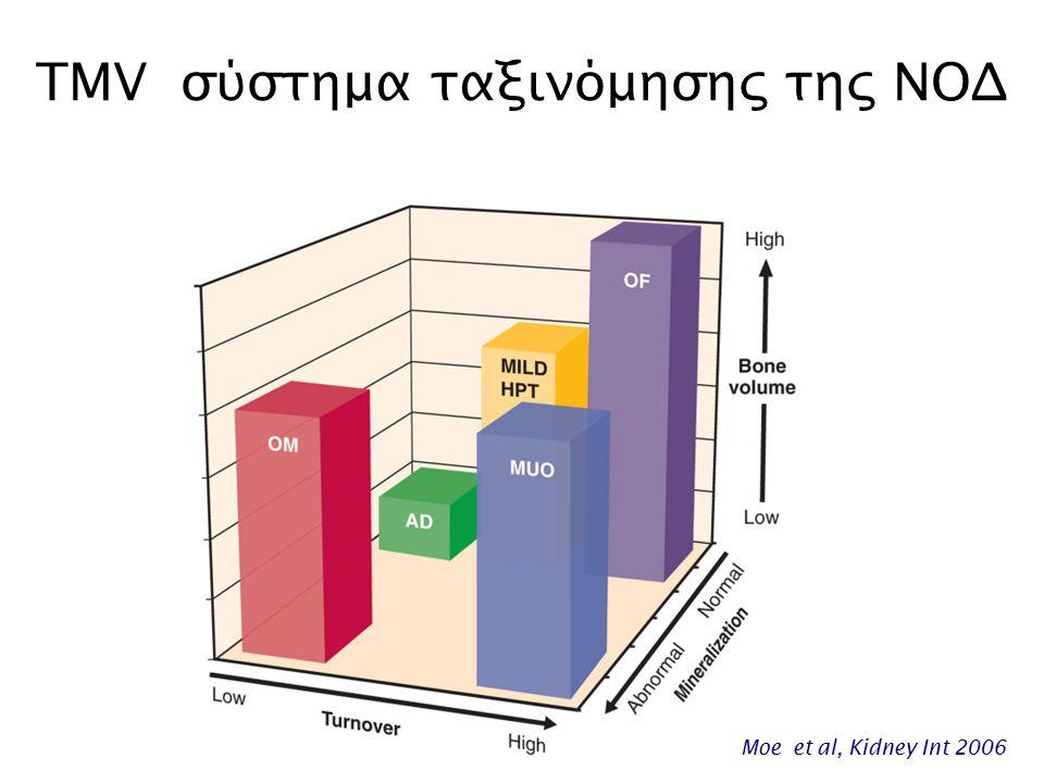 TMV σύστημα ταξινόμησης της ΝΟΔ Moe et al, Kidney Int 2006