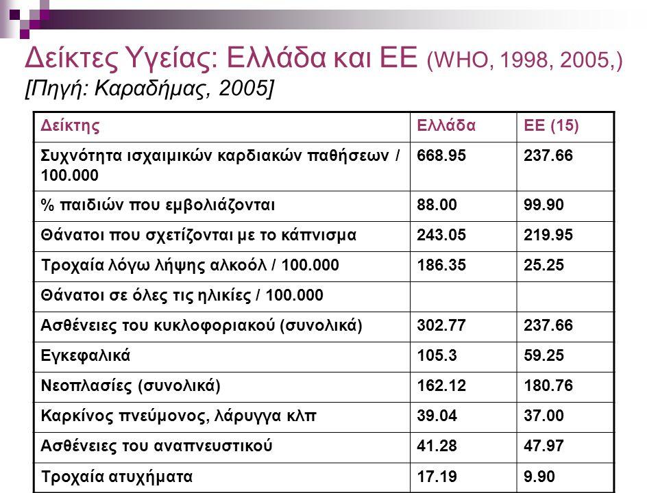 Δείκτες Υγείας: Ελλάδα και ΕΕ (WHO, 1998, 2005,) [Πηγή: Kαραδήμας, 2005] ΔείκτηςΕλλάδαΕΕ (15) Συχνότητα ισχαιμικών καρδιακών παθήσεων / 100.000 668.95237.66 % παιδιών που εμβολιάζονται88.0099.90 Θάνατοι που σχετίζονται με το κάπνισμα243.05219.95 Τροχαία λόγω λήψης αλκοόλ / 100.000186.3525.25 Θάνατοι σε όλες τις ηλικίες / 100.000 Ασθένειες του κυκλοφοριακού (συνολικά)302.77237.66 Εγκεφαλικά105.359.25 Νεοπλασίες (συνολικά)162.12180.76 Καρκίνος πνεύμονος, λάρυγγα κλπ39.0437.00 Ασθένειες του αναπνευστικού41.2847.97 Τροχαία ατυχήματα17.199.90