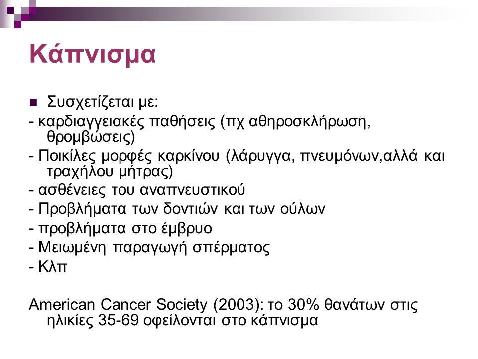 Κάπνισμα Συσχετίζεται με: - καρδιαγγειακές παθήσεις (πχ αθηροσκλήρωση, θρομβώσεις) - Ποικίλες μορφές καρκίνου (λάρυγγα, πνευμόνων,αλλά και τραχήλου μή