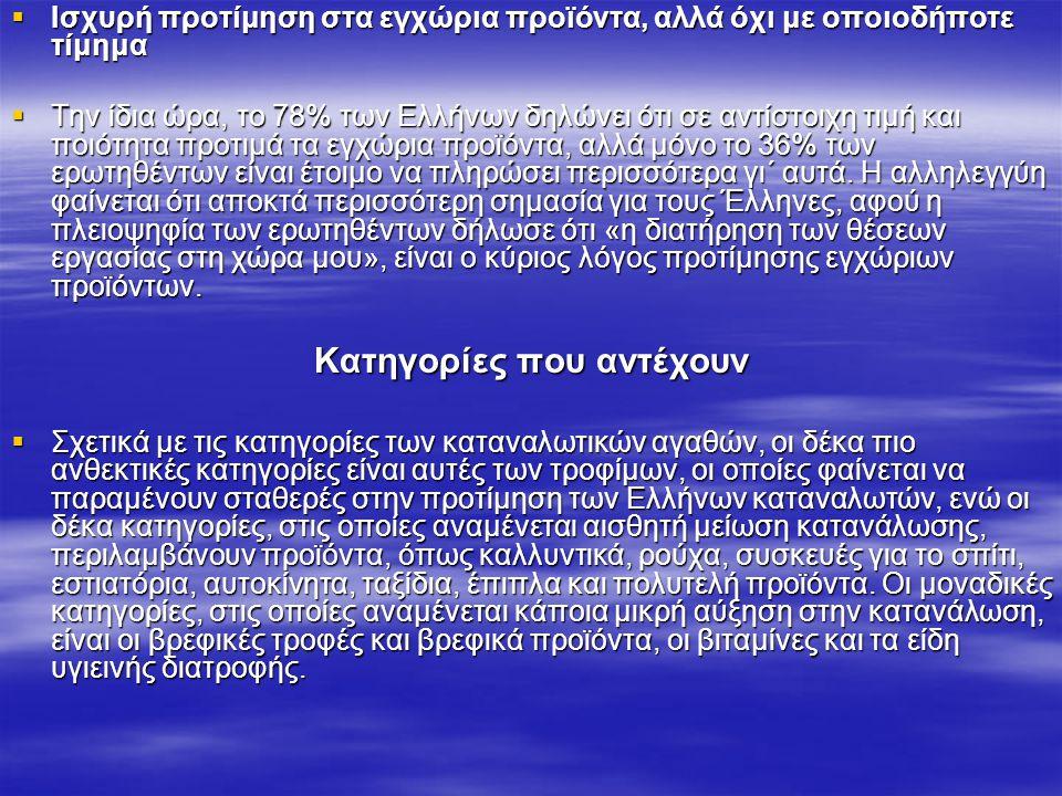  Ισχυρή προτίμηση στα εγχώρια προϊόντα, αλλά όχι με οποιοδήποτε τίμημα  Την ίδια ώρα, το 78% των Ελλήνων δηλώνει ότι σε αντίστοιχη τιμή και ποιότητα προτιμά τα εγχώρια προϊόντα, αλλά μόνο το 36% των ερωτηθέντων είναι έτοιμο να πληρώσει περισσότερα γι΄ αυτά.