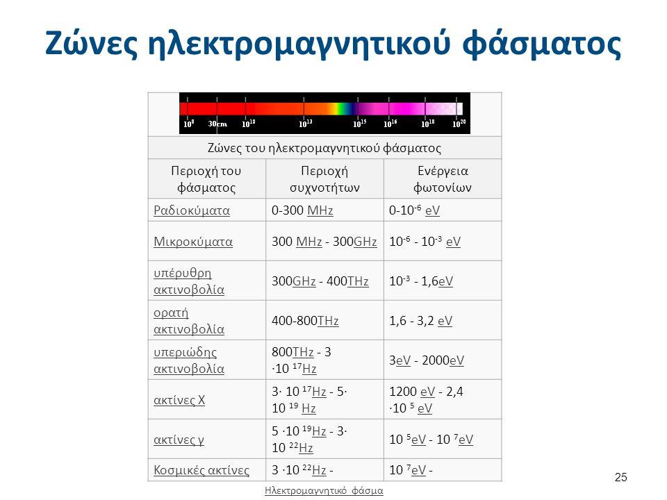 Ζώνες ηλεκτρομαγνητικού φάσματος Ζώνες του ηλεκτρομαγνητικού φάσματος Περιοχή του φάσματος Περιοχή συχνοτήτων Ενέργεια φωτονίων Ραδιοκύματα0-300 ΜΗzΜΗz0-10 -6 eVeV Μικροκύματα300 MHz - 300GHzMHzGHz10 -6 - 10 -3 eVeV υπέρυθρη ακτινοβολία 300GHz - 400THzGHzTHz10 -3 - 1,6eVeV ορατή ακτινοβολία 400-800THzTHz1,6 - 3,2 eVeV υπεριώδης ακτινοβολία 800THz - 3 ·10 17 HzTHz Hz 3eV - 2000eVeV ακτίνες Χ 3· 10 17 Hz - 5· 10 19 Hz Hz 1200 eV - 2,4 ·10 5 eVeV ακτίνες γ 5 ·10 19 Hz - 3· 10 22 Hz Hz 10 5 eV - 10 7 eV eV Κοσμικές ακτίνες3 ·10 22 Hz - Hz10 7 eV - eV Ηλεκτρομαγνητικό φάσμα 25