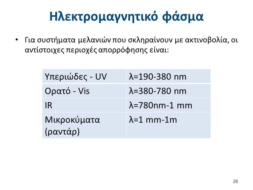 Ηλεκτρομαγνητικό φάσμα Για συστήματα μελανιών που σκληραίνουν με ακτινοβολία, οι αντίστοιχες περιοχές απορρόφησης είναι: Υπεριώδες - UVλ=190-380 nm Ορατό - Visλ=380-780 nm IRλ=780nm-1 mm Μικροκύματα (ραντάρ) λ=1 mm-1m 26
