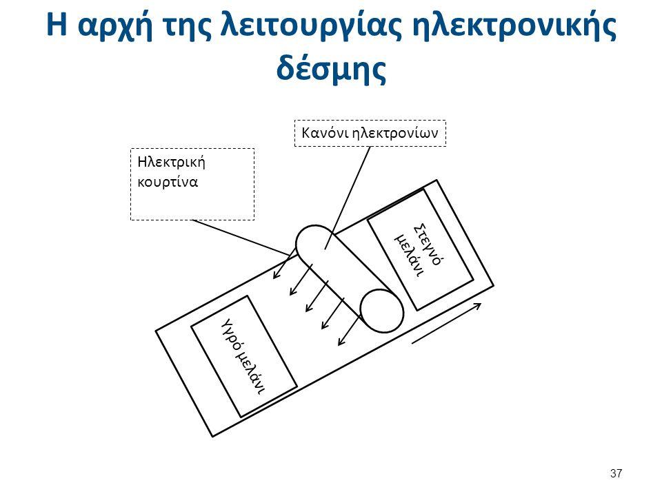 Η αρχή της λειτουργίας ηλεκτρονικής δέσμης Υγρό μελάνι Στεγνό μελάνι Κανόνι ηλεκτρονίων Ηλεκτρική κουρτίνα 37