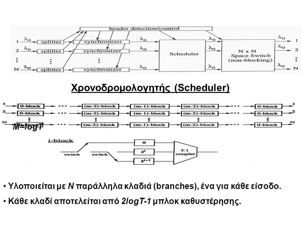 Χρονοδρομολογητής (Scheduler) Υλοποιείται με N παράλληλα κλαδιά (branches), ένα για κάθε είσοδο. Κάθε κλαδί αποτελείται από 2logT-1 μπλοκ καθυστέρησης