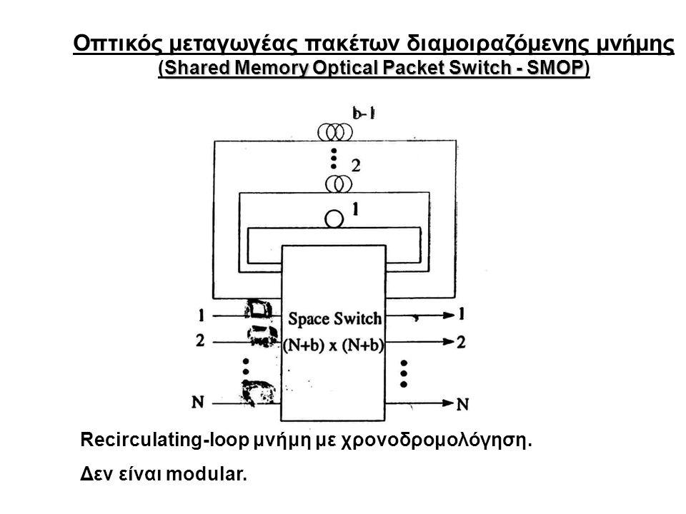 Οπτικός μεταγωγέας πακέτων διαμοιραζόμενης μνήμης Shared Memory Optical Packet Switch - SMOP (Shared Memory Optical Packet Switch - SMOP) Recirculatin