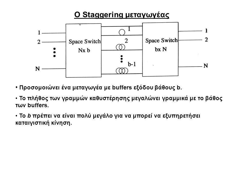 Ο Staggering μεταγωγέας Προσομοιώνει ένα μεταγωγέα με buffers εξόδου βάθους b. Το πλήθος των γραμμών καθυστέρησης μεγαλώνει γραμμικά με το βάθος των b