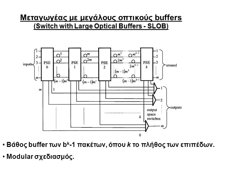 Μεταγωγέας με μεγάλους οπτικούς buffers Switch with Large Optical Buffers - SLOB (Switch with Large Optical Buffers - SLOB) έξοδοι αχρησιμοπ οίητα Βάθος buffer των b k -1 πακέτων, όπου k το πλήθος των επιπέδων.