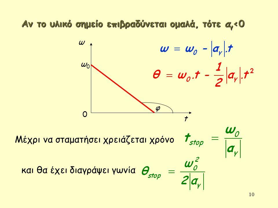 10 ω 0 t φ Αν το υλικό σημείο επιβραδύνεται ομαλά, τότε α γ <0 ω0ω0 Μέχρι να σταματήσει χρειάζεται χρόνο και θα έχει διαγράψει γωνία