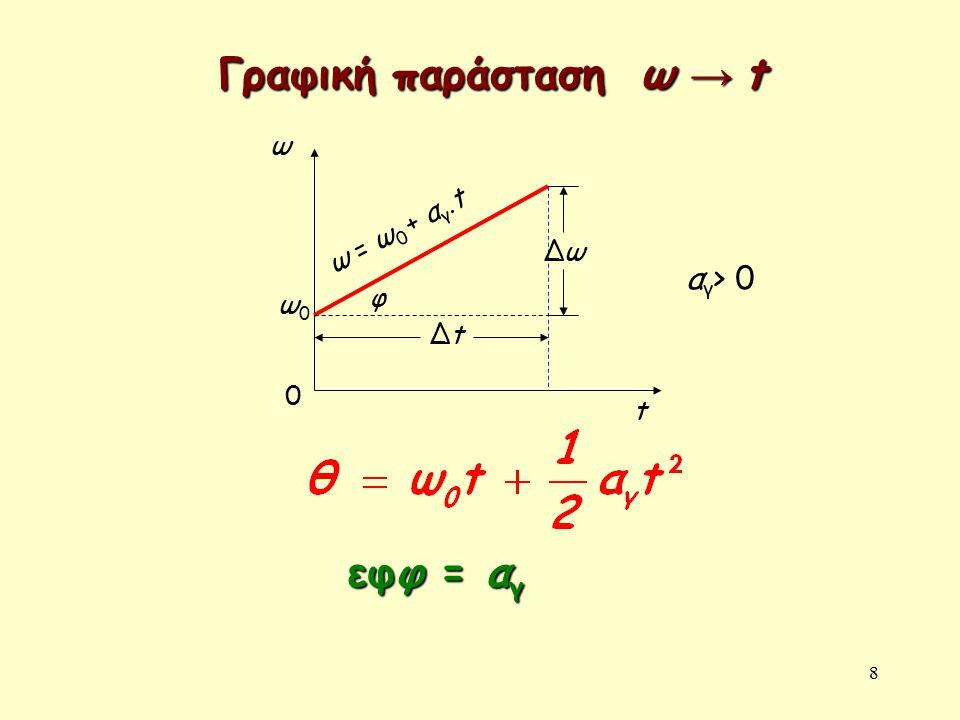 8 ω 0 t ω0ω0 ΔtΔt ΔωΔω φ εφφ = α γ αγ> 0αγ> 0 Γραφική παράσταση ω → t ω = ω0 + αγ.tω = ω0 + αγ.t
