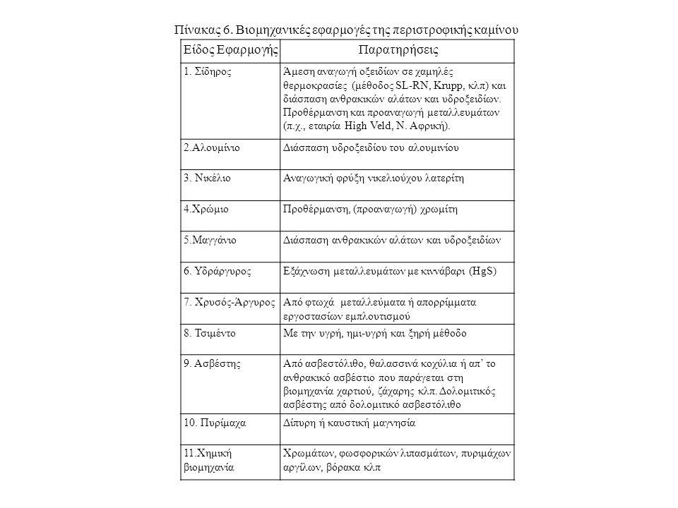Είδος ΕφαρμογήςΠαρατηρήσεις 1. ΣίδηροςΆμεση αναγωγή οξειδίων σε χαμηλές θερμοκρασίες (μέθοδος SL-RN, Krupp, κλπ) και διάσπαση ανθρακικών αλάτων και υδ