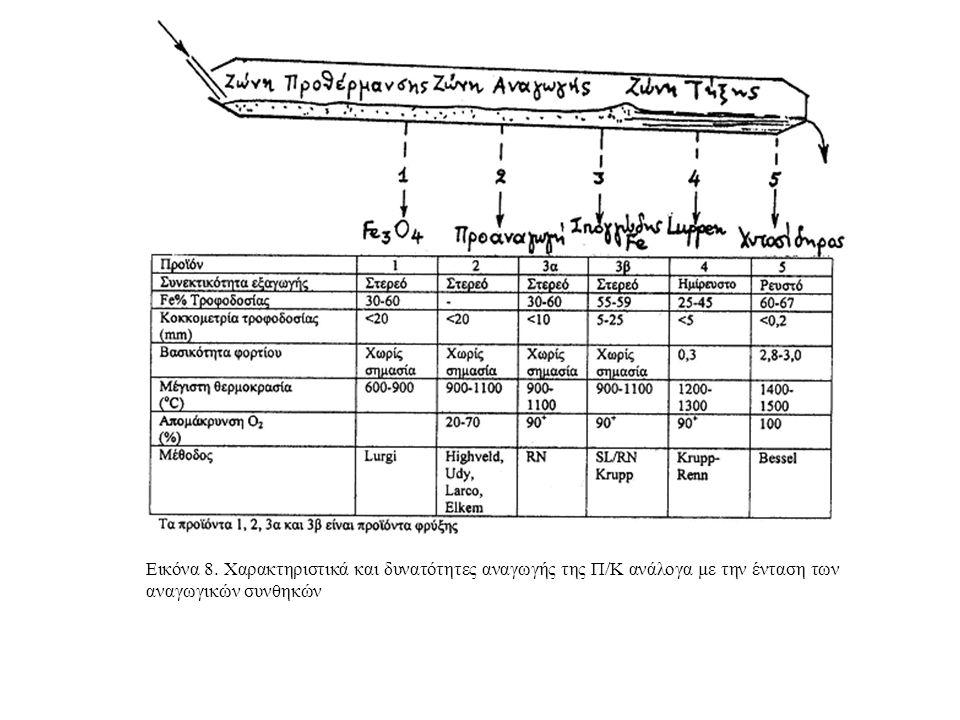 Εικόνα 8. Χαρακτηριστικά και δυνατότητες αναγωγής της Π/Κ ανάλογα με την ένταση των αναγωγικών συνθηκών