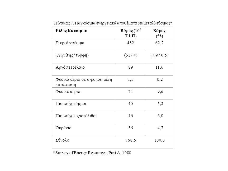Είδος ΚαυσίμουΒάρος (10 9 Τ Ι Π) Βάρος (%) Στερεά καύσιμα48262,7 (Λιγνίτης / τύρφη)(61 / 4)(7,9 / 0,5) Αργό πετρέλαιο8911,6 Φυσικό αέριο σε υγροποιημέ