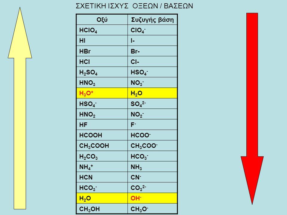 ΟξύΣυζυγής βάση HClO 4 ClO 4 - HIΙ- HBrBr- HClCl- H 2 SO 4 HSO 4 - HNO 3 NO 3 - H3O+H3O+ H2OH2O HSO 4 - SO 4 2- HNO 2 NO 2 - HFF-F- HCOOHHCOO - CH 3 COOHCH 3 COO - H 2 CO 3 HCO 3 - NH 4 + NH 3 HCNCN - HCO 3 - CO 3 2- H2OH2OOH - CH 3 OHCH 3 O - ΣΧΕΤΙΚΗ ΙΣΧΥΣ ΟΞΕΩΝ / ΒΑΣΕΩΝ