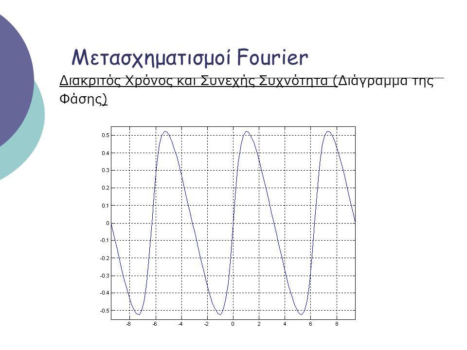 Φαινόμενο Παραθύρου Το μέτρο του μετασχηματισμού Fourier της ακολουθίας