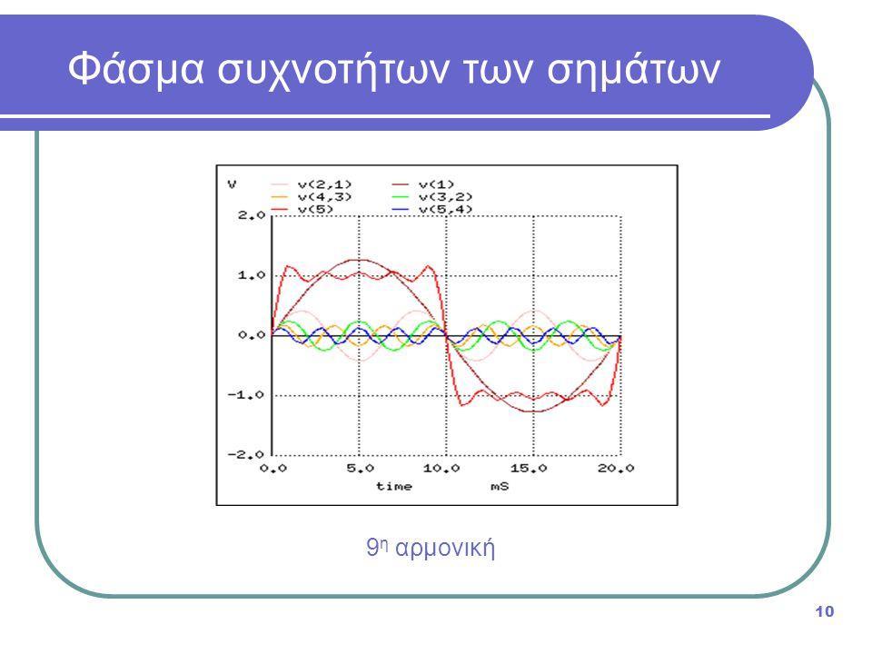 Φάσμα συχνοτήτων των σημάτων 10 9 η αρμονική