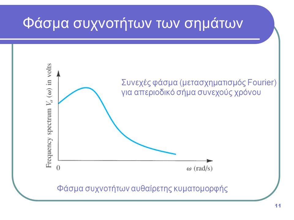 Φάσμα συχνοτήτων αυθαίρετης κυματομορφής Φάσμα συχνοτήτων των σημάτων 11 Συνεχές φάσμα (μετασχηματισμός Fourier) για απεριοδικό σήμα συνεχούς χρόνου