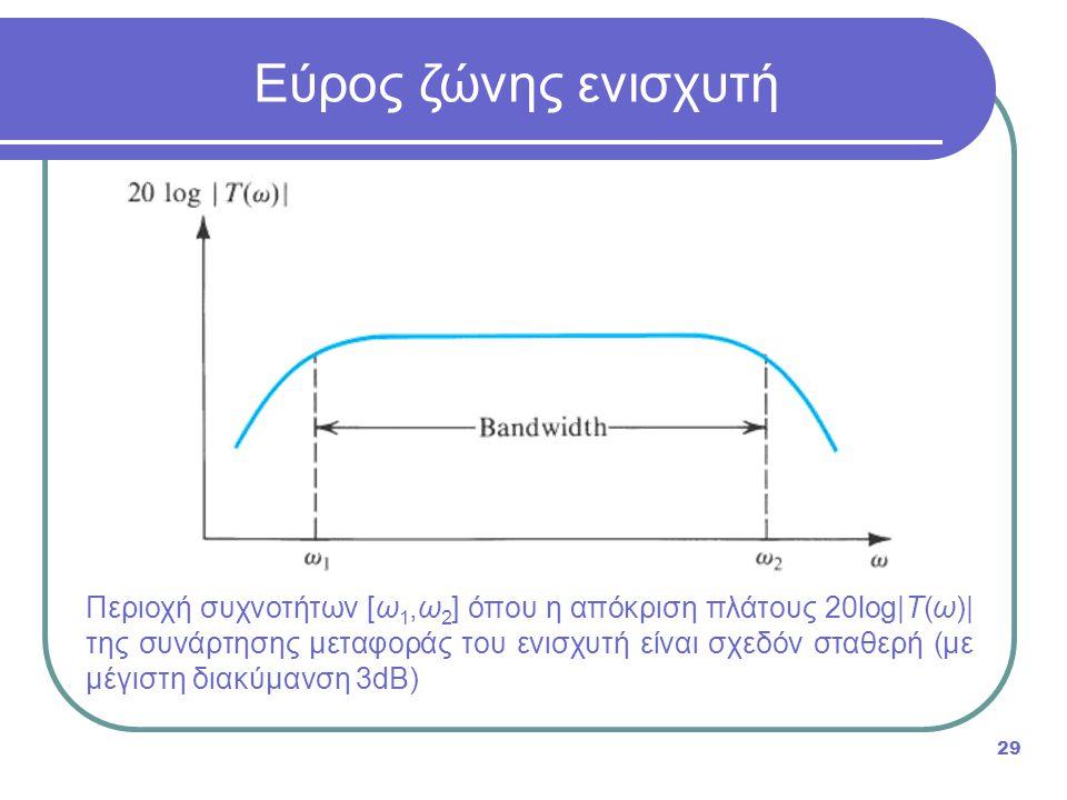 Περιοχή συχνοτήτων [ω 1,ω 2 ] όπου η απόκριση πλάτους 20log|T(ω)| της συνάρτησης μεταφοράς του ενισχυτή είναι σχεδόν σταθερή (με μέγιστη διακύμανση 3d