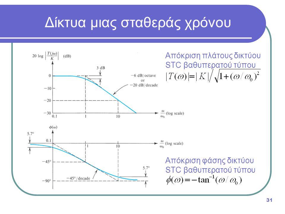 31 Απόκριση πλάτους δικτύου STC βαθυπερατού τύπου Δίκτυα μιας σταθεράς χρόνου Απόκριση φάσης δικτύου STC βαθυπερατού τύπου