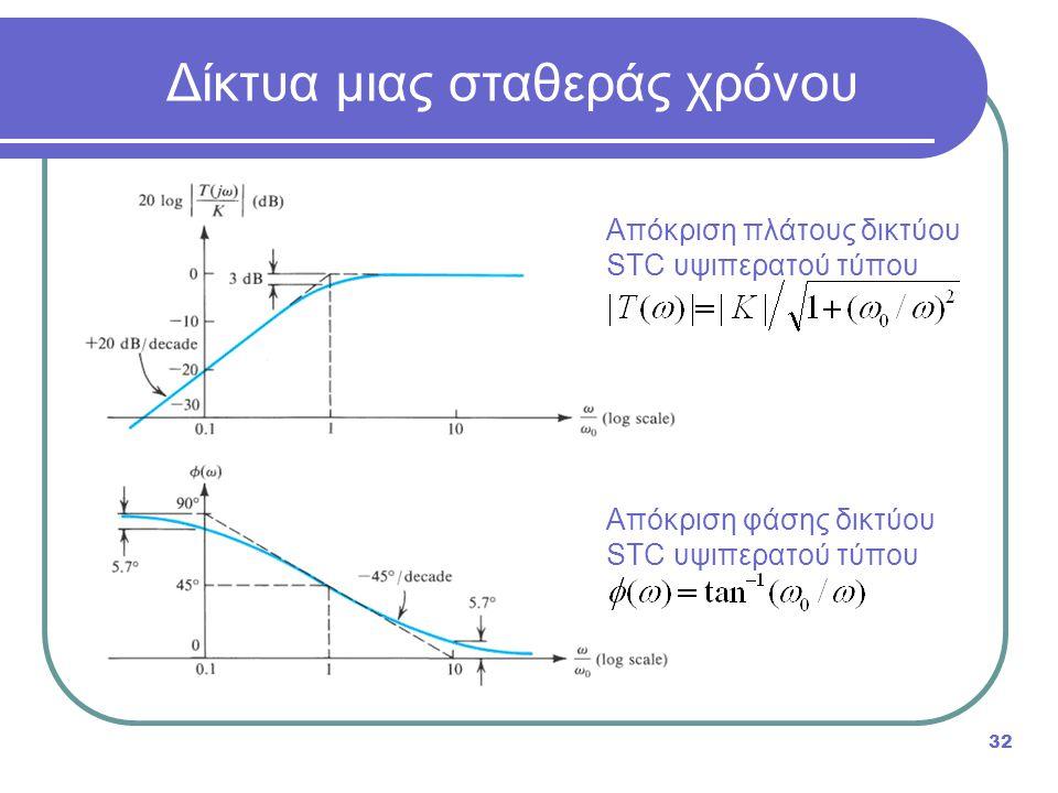 32 Δίκτυα μιας σταθεράς χρόνου Απόκριση πλάτους δικτύου STC υψιπερατού τύπου Απόκριση φάσης δικτύου STC υψιπερατού τύπου