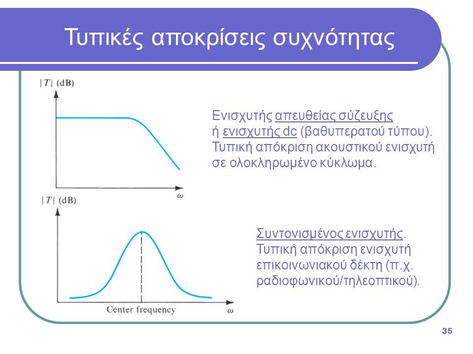 Τυπικές αποκρίσεις συχνότητας 35 Ενισχυτής απευθείας σύζευξης ή ενισχυτής dc (βαθυπερατού τύπου). Τυπική απόκριση ακουστικού ενισχυτή σε ολοκληρωμένο