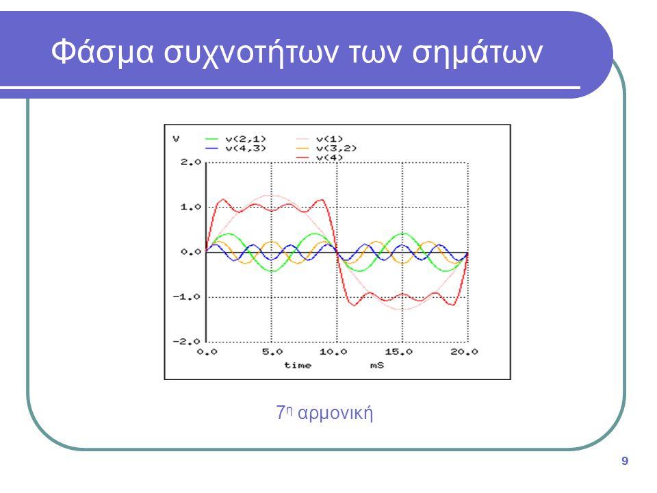  Δίκτυα μιας σταθεράς χρόνου τ (single-time-constant ή STC): δίκτυα που αποτελούνται από - ή μπορούν να αναχθούν σε - μια αντίσταση και ένα στοιχείο χωρητικότητας ή επαγωγής  Δίκτυο STC βαθυπερατού τύπου: Τ(ω) = Κ / (1 + j(ω/ω 0 )), ω 0 = 1/τ  Δίκτυο STC υψιπερατού τύπου: Τ(ω) = Κ / (1 – j(ω 0 /ω)), ω 0 = 1/τ Δίκτυα μιας σταθεράς χρόνου 30 Παράδειγμα δικτύου STC βαθυπερατού τύπου Παράδειγμα δικτύου STC υψιπερατού τύπου